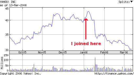 Yahoo's stock price trend over last 6 months